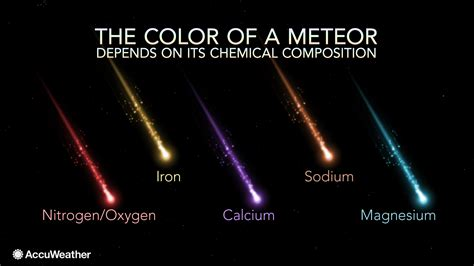 what color is magnesium why do meteors glow in vibrant colors
