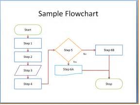 Microsoft Word Flowchart Template by Doc 673470 Word Flowchart Template Process Flow Chart