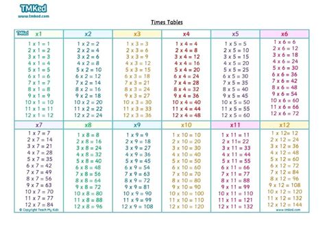 all in 1 table multiplication table chart 1 printable times to 16