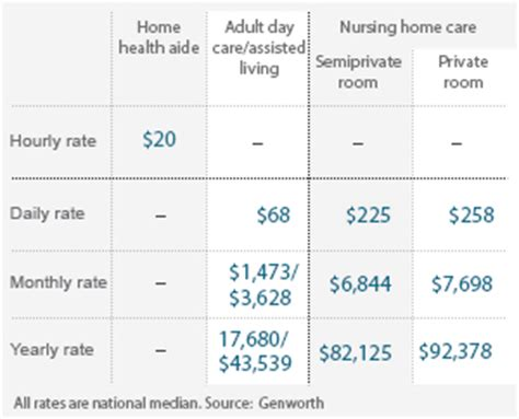 Nursing Home Costs By State by Sundance Ltc Term Care Planning And