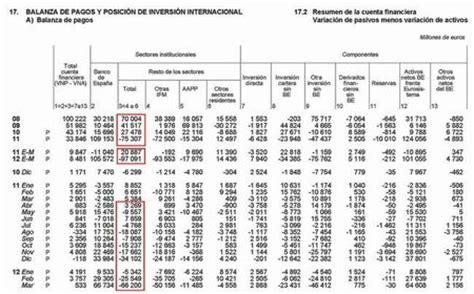 banco de espa a balanza de pagos la fuga de capitales el nuevo y silencioso r 233 cord mundial