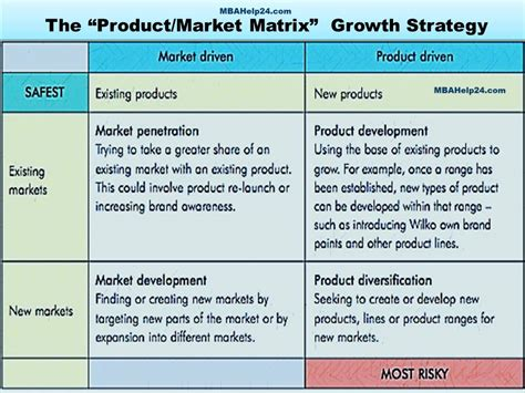 Market Growth Strategies For Mba Programs by Dissertation Expansion Strategy
