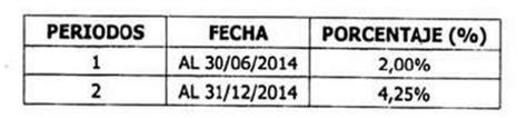 gaceta oficial nro 40846 correspondiente al 11 de incrementan a 4 25 la cartera de cr 233 dito m 237 nima para el