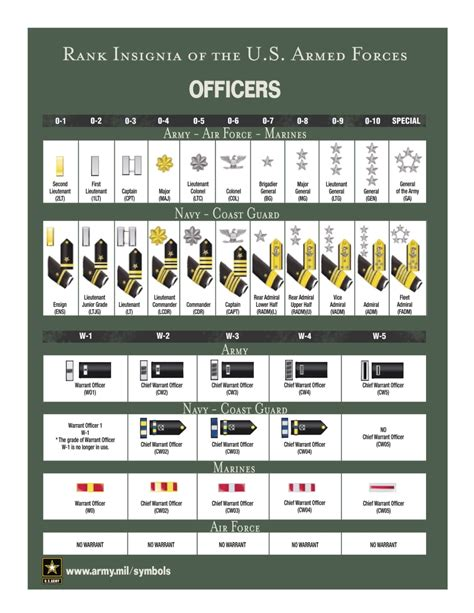 Officer Ranks Army understand ranks and insignia