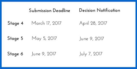Mba Deadlines 1 by Oxford Said Mba Essay Tips Deadlines