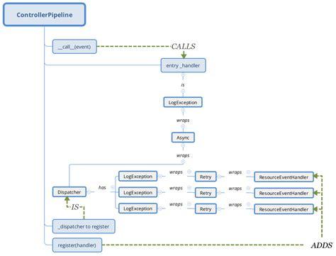 Pipeline Controller by Openstack Docs Kuryr Kubernetes Integration Design