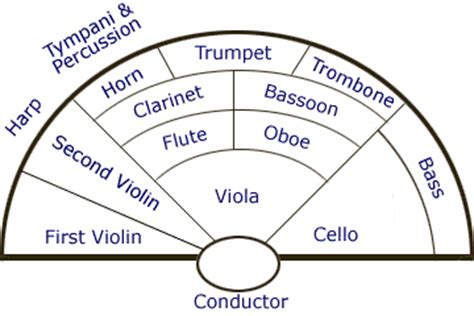 how many sections in an orchestra instruments of the orchestra