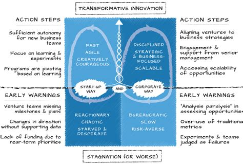 the power of polarities an innovative method to transform individuals teams and organizations based on carl jungâ s theory of the personality books leveraging polarities venture2 inc