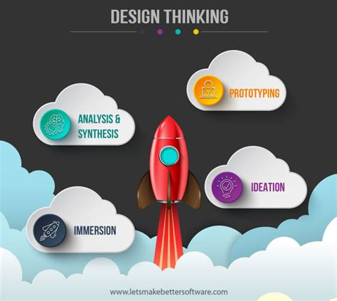 design thinking software let s make better software design thinking and agile