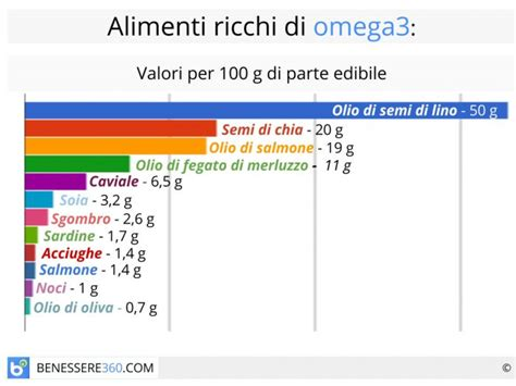 alimenti con omega 3 e omega 6 omega 3 benefici controindicazioni alimenti ricchi ed