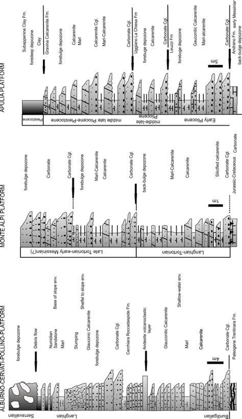 columnar section relationships between lithospheric flexure thrust