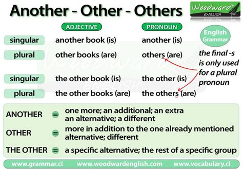 1000 images about grammar on present