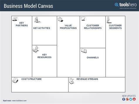 osterwalder business model template business model canvas template word papel lenguasalacarta co