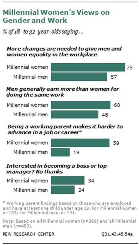 millennial views a conservative millennial s look in the age of books on pay gap millennial near parity for now pew