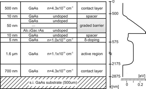 gunn diode gan 3 iii v compound semiconductor material systems