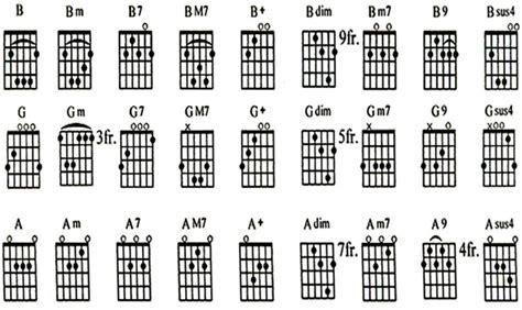 belajar kunci gitar mayor dan minor kord gitar untuk pemula belajar gitar ukms titik cara