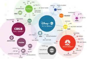 What Company Owns Fascinating Graphics Show Who Owns All The Major Brands In