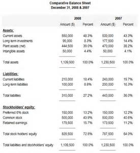 Income Statement Analysis Template by Braun Statement Best Template Collection