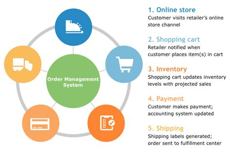 sales order processing system diagram improve e commerce with order management integrations