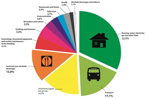 how much to spend on housing what do south africans spend their money on statistics south africa