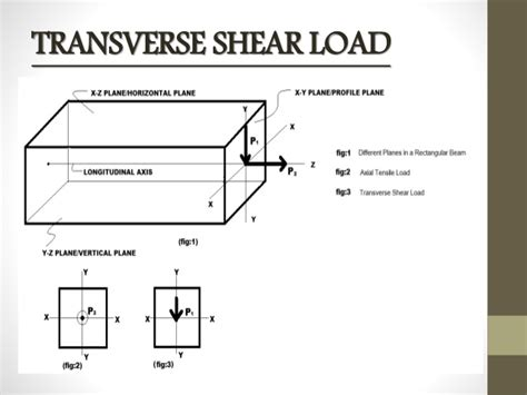 what does transverse section mean transverse shear stress