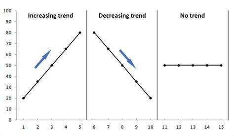 pattern analysis aba visual analysis of aba data educate autism