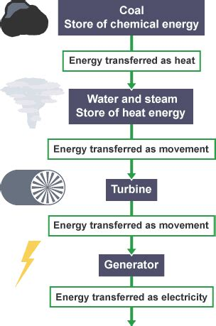 nuclear power energy transfer diagram bitesize gcse physics fossil fuels and nuclear