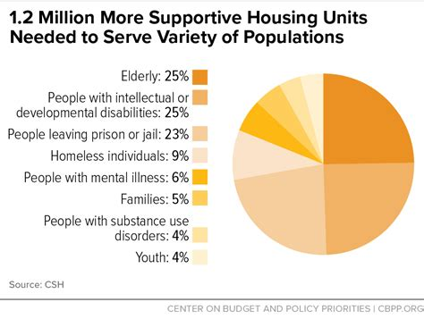 supportive housing housing vouchers work providing supportive housing for particularly vulnerable people