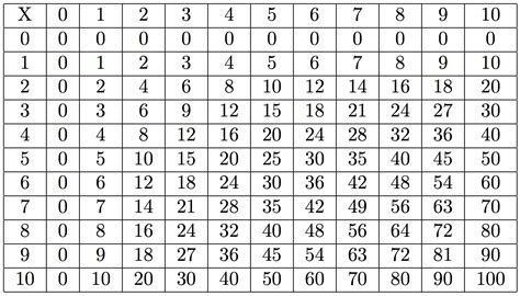Table De Multiplication by Free Coloring Pages Of Multiplication Table