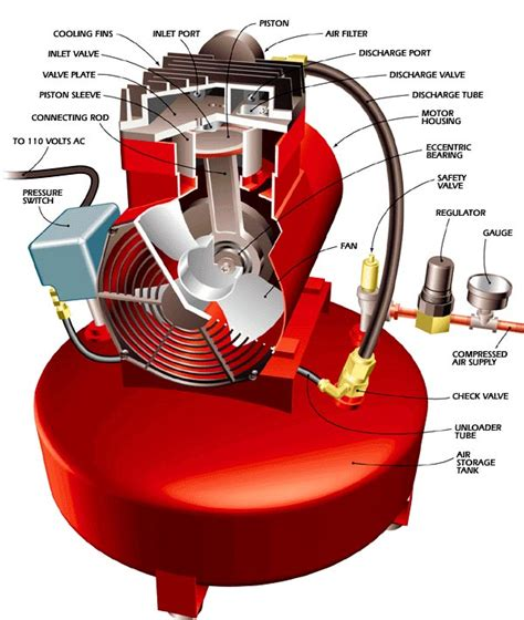 how the air compressor works types of air compressors