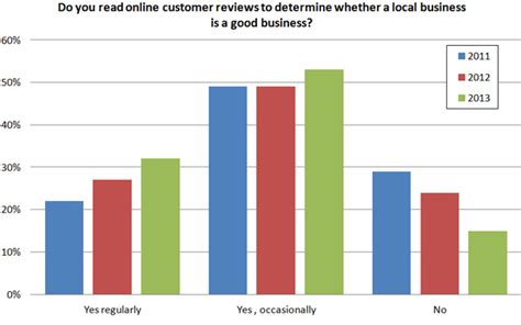product reviews how tos deals and the latest tech news cnet 2013 study 79 of consumers trust online reviews as much