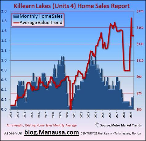 killearn lakes unit 4 home sales report