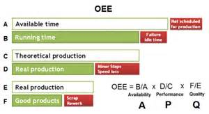 what is oee explanation and formula for oee cnc etc