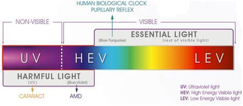crizal blue light filter crizal preventia met blauw licht filter beschermt uw ogen