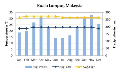 malaysia new year weather destination information orchid travel
