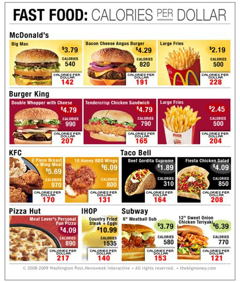 best food for the price which fast food meal features the best price per calorie