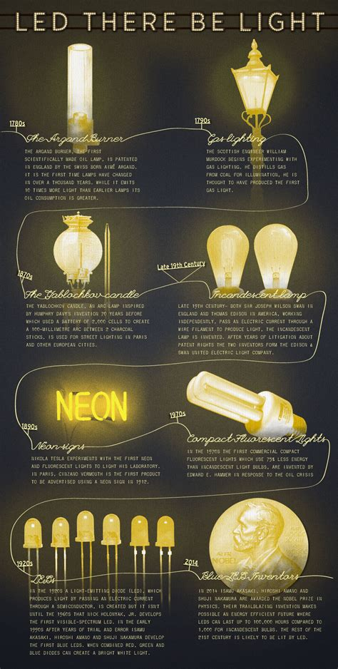 History Of Light by Led Their Be Light The History Of Lighting Resilient