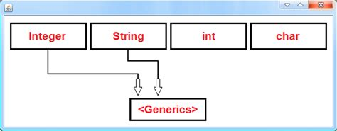 visitor pattern java generics java generics only with objects java tutorial