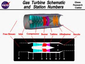 gas turbine schematic and station numbers