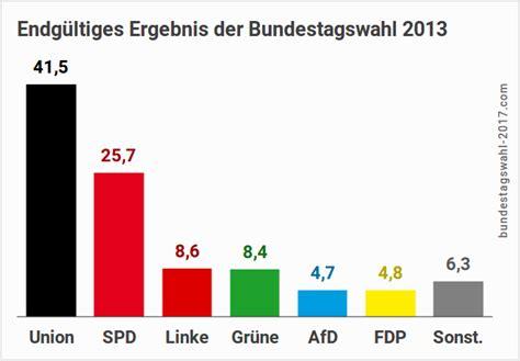 wann ist die nächste bundestagswahl bundestagswahl 2017 ergebnis sitzverteilung koalitionen