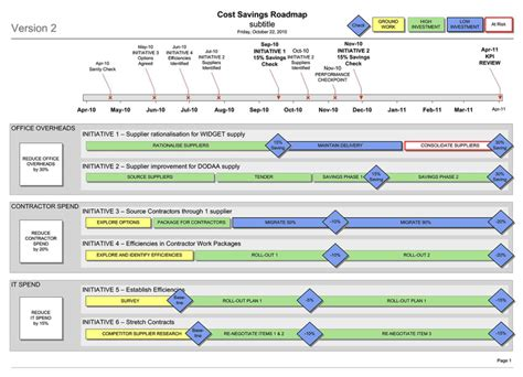 cost savings efficiency workstream roadmap visio
