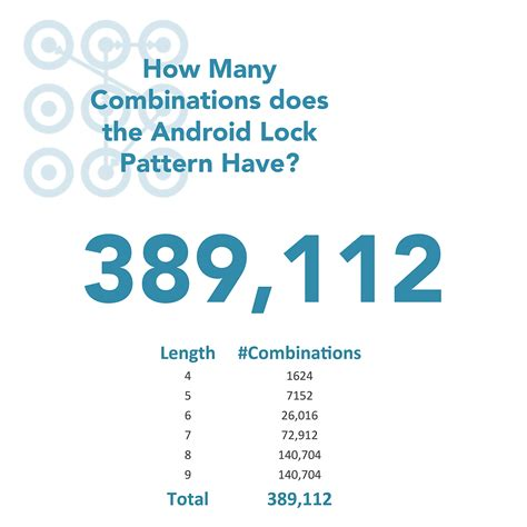 pattern lock possible combinations def con 23 tell me who you are and i will tell you your