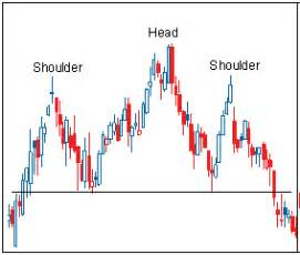 pattern trading limited head and shoulders trading chart patterns jagotrader