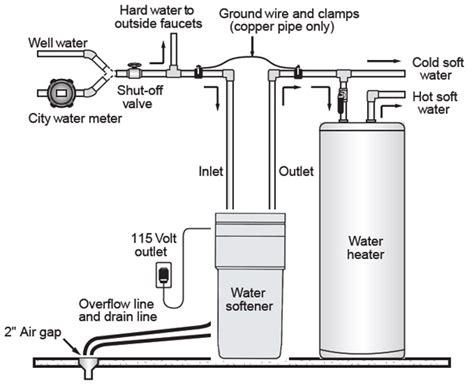 water softener diagram water softener kinetico water home softeners auto design