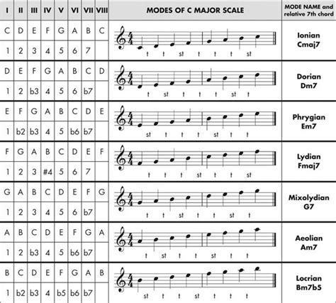 one modes modal all 7 modes of c major scale lesson
