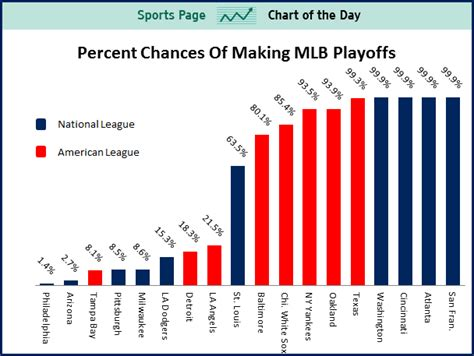 chart of the day the sports chart of the day the 18 mlb teams that are still