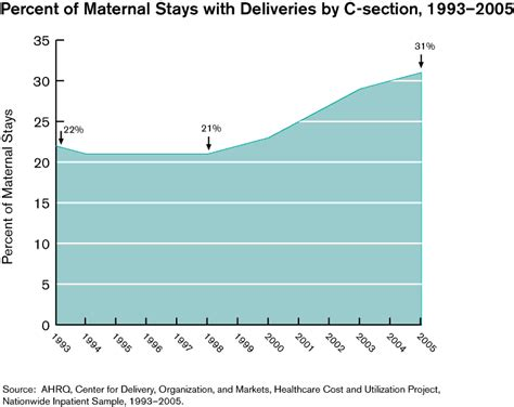 percentage of c sections facts and figures 2005