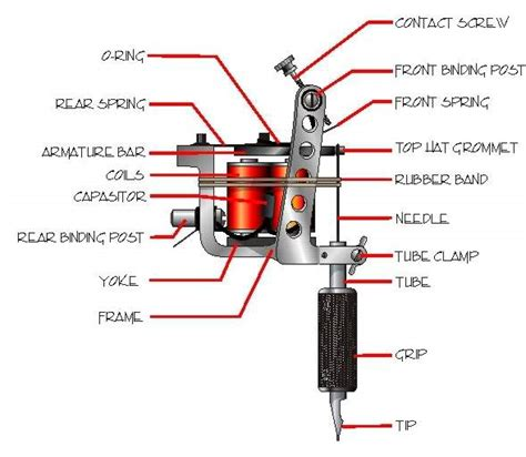how to put together a tattoo gun machine health