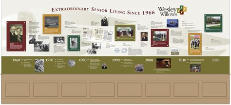 Office Organization by History Timeline Walls Design Install Beautiful History