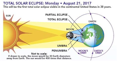 a diagram of a solar eclipse solar eclipse definition what is a total vs partial